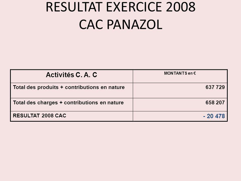 RESULTAT EXERCICE 2008 CAC PANAZOL Activités C. A. C MONTANTS en Total des produits + contributions en nature637 729 Total des charges + contributions