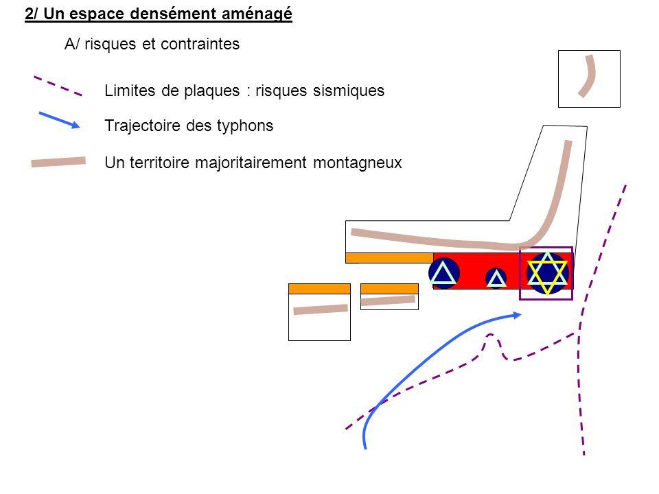 2/ Un espace densément aménagé A/ risques et contraintes Trajectoire des typhons Limites de plaques : risques sismiques Un territoire majoritairement