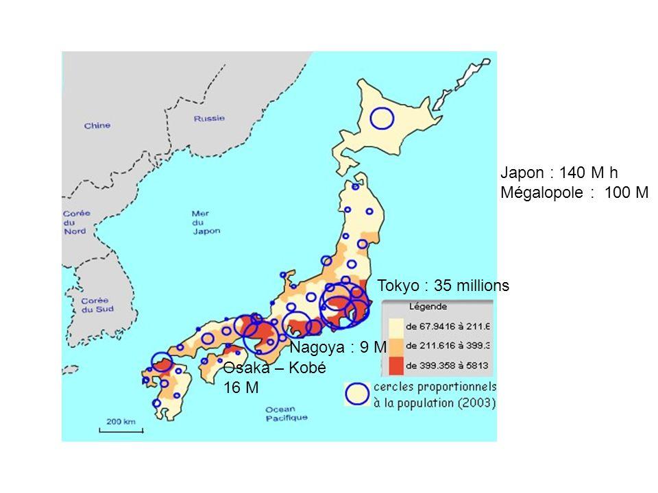 Tokyo : 35 millions Nagoya : 9 M Osaka – Kobé 16 M Japon : 140 M h Mégalopole : 100 M
