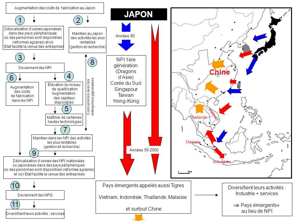 Augmentation des coûts de fabrication au Japon JAPON 1 Délocalisation dusines japonaises dans des pays périphériques où des personnes sont disponibles