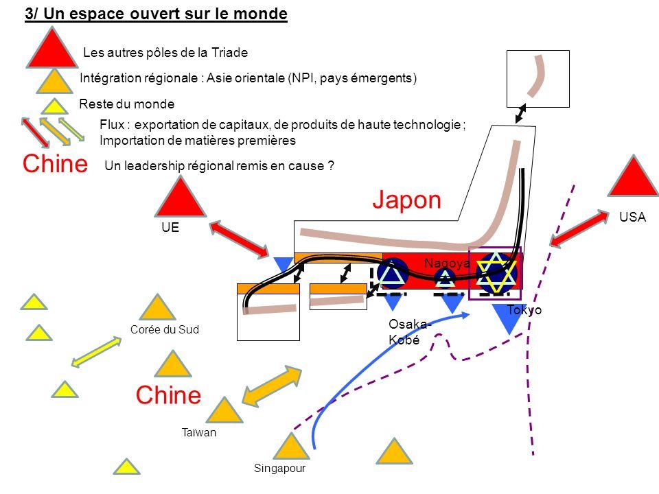 3/ Un espace ouvert sur le monde Tokyo UE Nagoya Osaka- Kobé USA Les autres pôles de la Triade Intégration régionale : Asie orientale (NPI, pays émerg