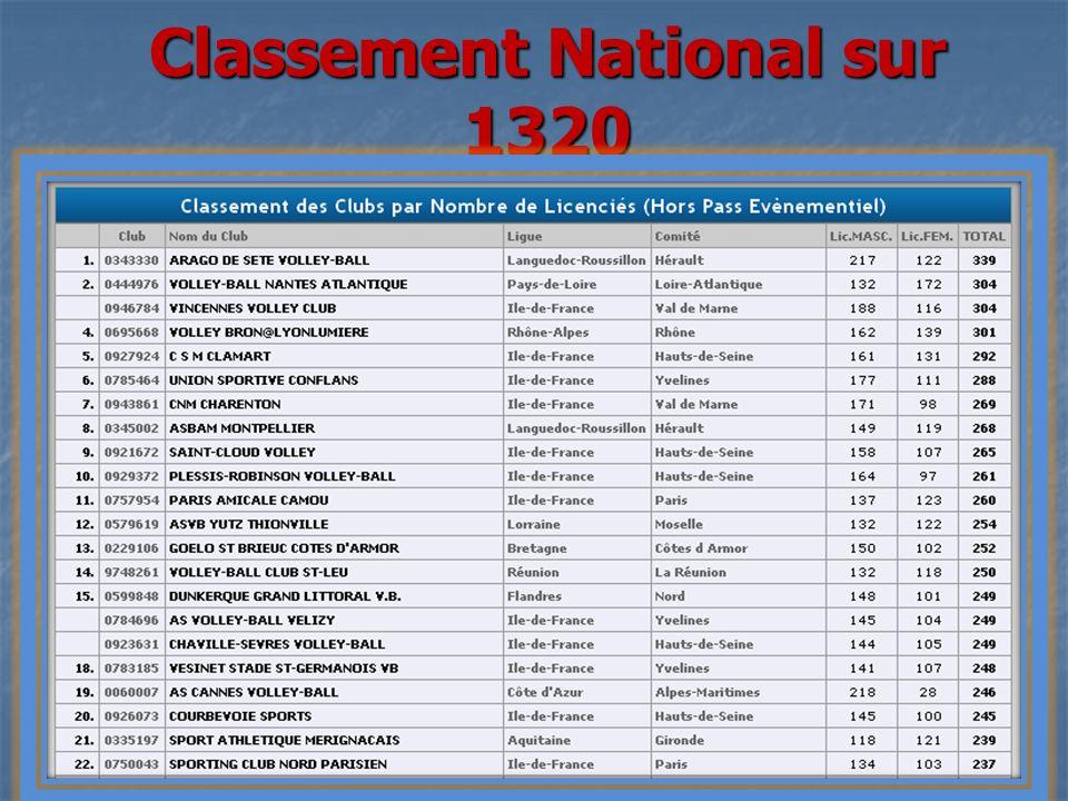 Classement Ile de France sur 181