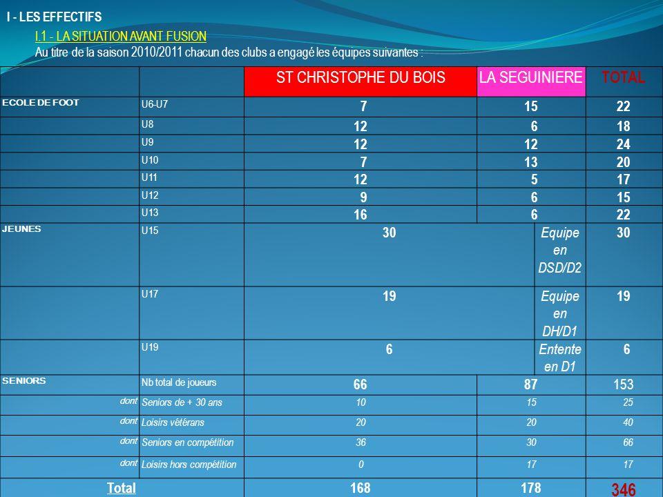 I - LES EFFECTIFS ST CHRISTOPHE DU BOISLA SEGUINIERE TOTAL ECOLE DE FOOT U6-U7 71522 U8 12 618 U9 12 24 U10 71320 U11 12 517 U12 9 615 U13 16 622 JEUNES U15 30 Equipe en DSD/D2 30 U17 19 Equipe en DH/D1 19 U19 6 Entente en D1 6 SENIORS Nb total de joueurs 6687 153 dont Seniors de + 30 ans1015 25 dont Loisirs vétérans20 40 dont Seniors en compétition3630 66 dont Loisirs hors compétition017 Total168178 346 I.1 - LA SITUATION AVANT FUSION Au titre de la saison 2010/2011 chacun des clubs a engagé les équipes suivantes :