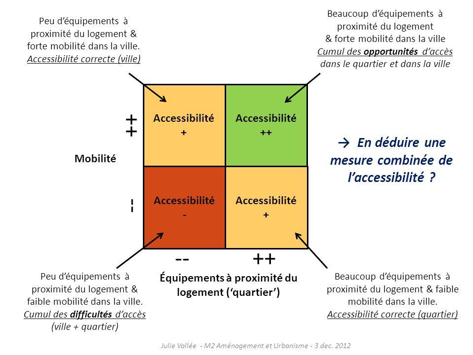 Accessibilité + Accessibilité ++ Accessibilité - Accessibilité + Équipements à proximité du logement (quartier) Mobilité ++-- ++ -- Beaucoup déquipeme