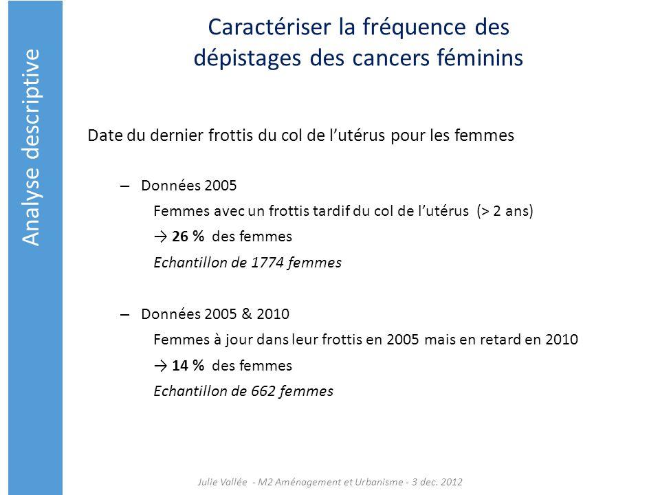 Caractériser la fréquence des dépistages des cancers féminins Date du dernier frottis du col de lutérus pour les femmes – Données 2005 Femmes avec un
