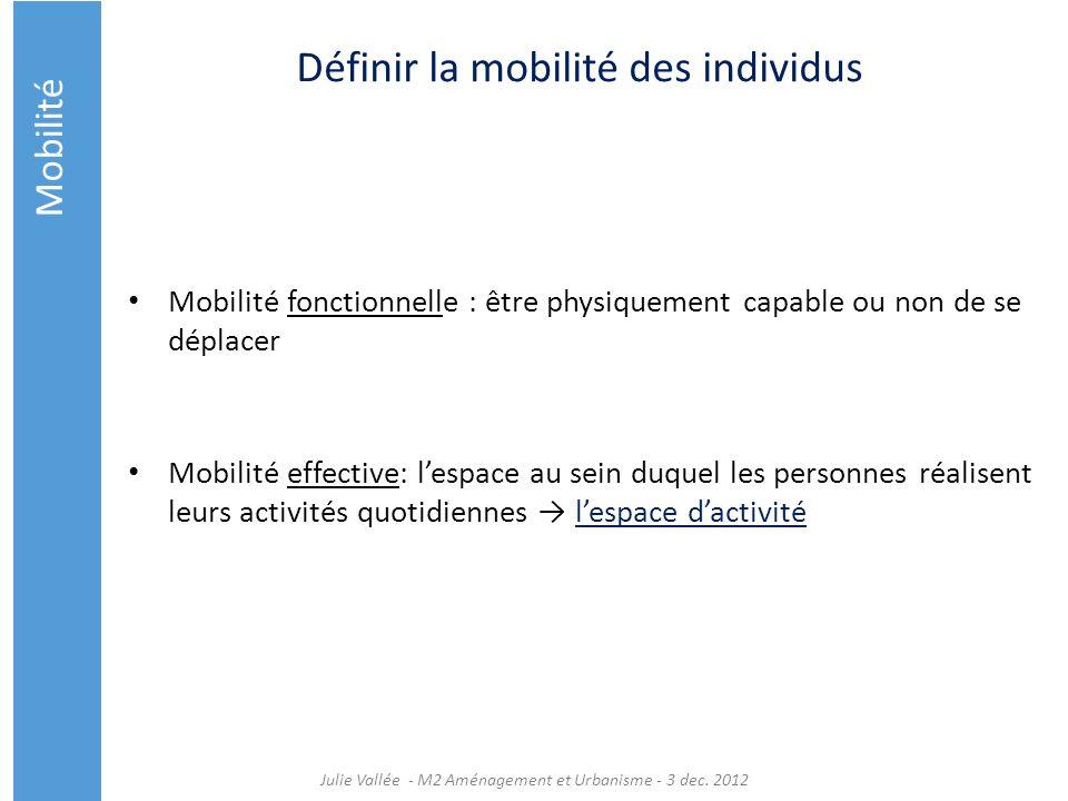 Définir la mobilité des individus Mobilité fonctionnelle : être physiquement capable ou non de se déplacer Mobilité effective: lespace au sein duquel