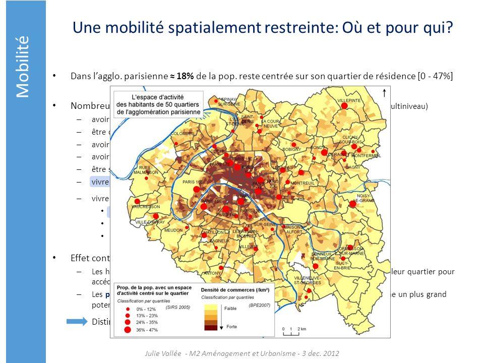 Une mobilité spatialement restreinte: Où et pour qui? Dans lagglo. parisienne 18% de la pop. reste centrée sur son quartier de résidence [0 - 47%] Nom