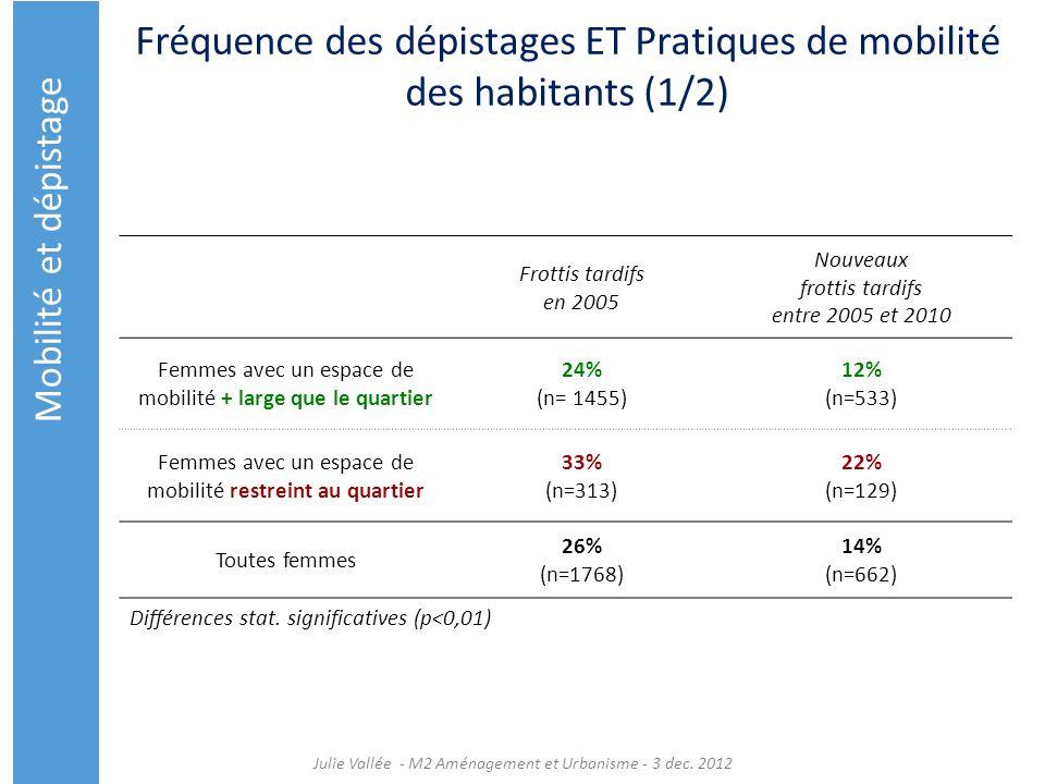 Fréquence des dépistages ET Pratiques de mobilité des habitants (1/2) Julie Vallée - M2 Aménagement et Urbanisme - 3 dec. 2012 Frottis tardifs en 2005