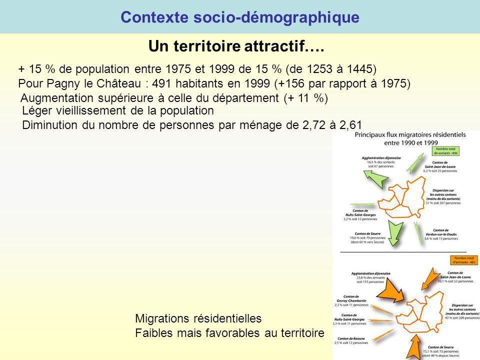 + 15 % de population entre 1975 et 1999 de 15 % (de 1253 à 1445) Pour Pagny le Château : 491 habitants en 1999 (+156 par rapport à 1975) Augmentation