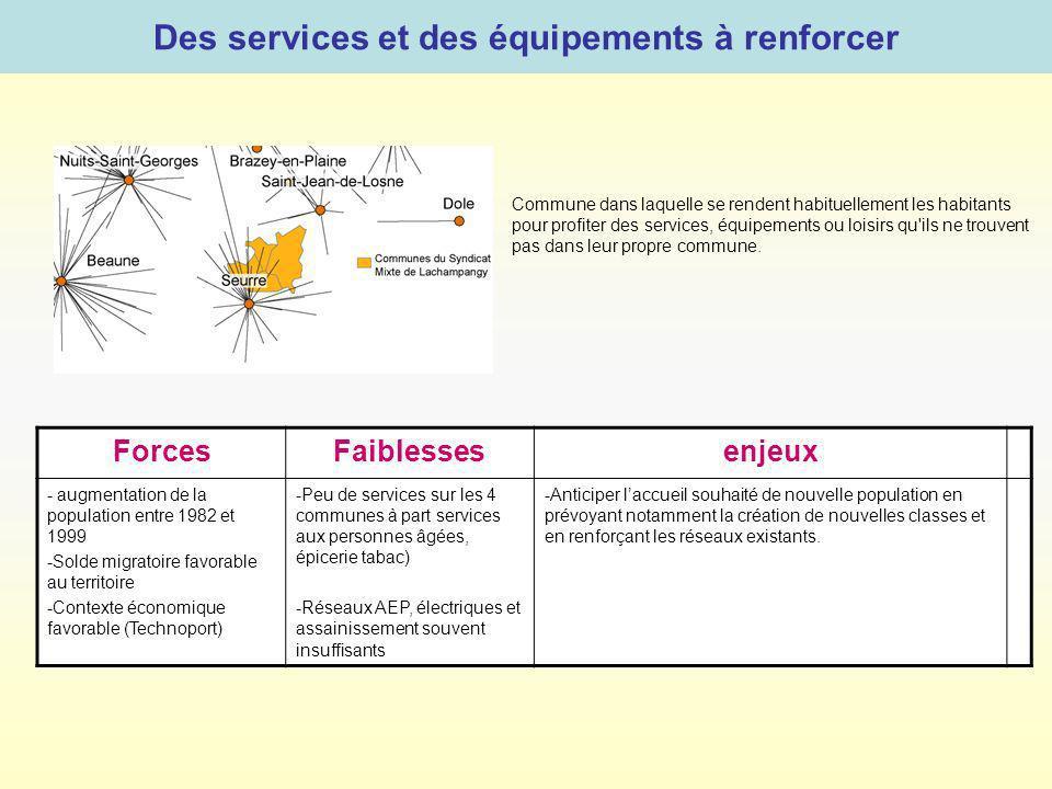 Des services et des équipements à renforcer Commune dans laquelle se rendent habituellement les habitants pour profiter des services, équipements ou l