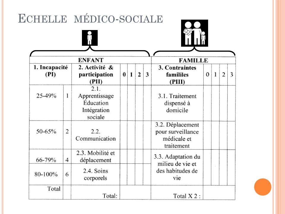 E CHELLE MÉDICO - SOCIALE