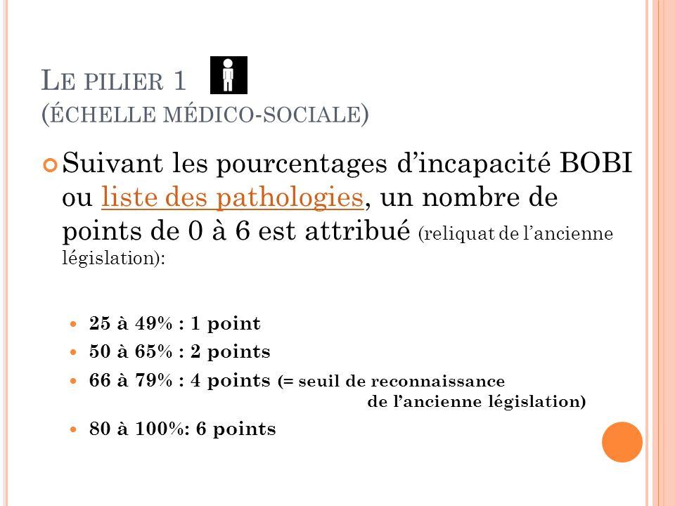 L E PILIER 1 ( ÉCHELLE MÉDICO - SOCIALE ) Suivant les pourcentages dincapacité BOBI ou liste des pathologies, un nombre de points de 0 à 6 est attribu