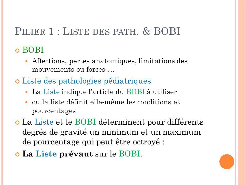 P ILIER 1 : L ISTE DES PATH. & BOBI BOBI Affections, pertes anatomiques, limitations des mouvements ou forces … Liste des pathologies pédiatriques La