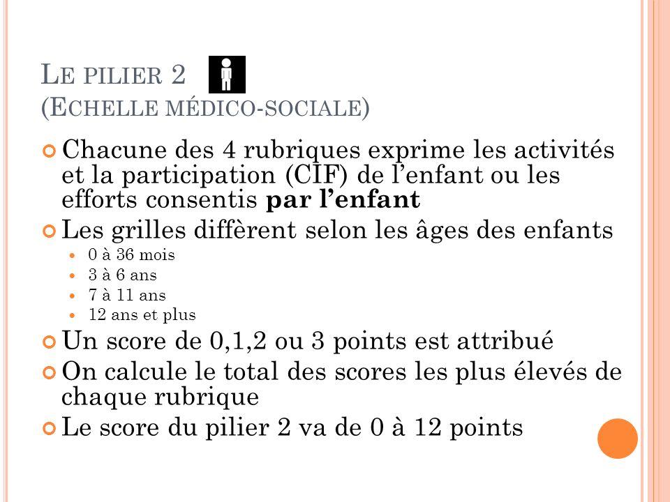 L E PILIER 2 (E CHELLE MÉDICO - SOCIALE ) Chacune des 4 rubriques exprime les activités et la participation (CIF) de lenfant ou les efforts consentis