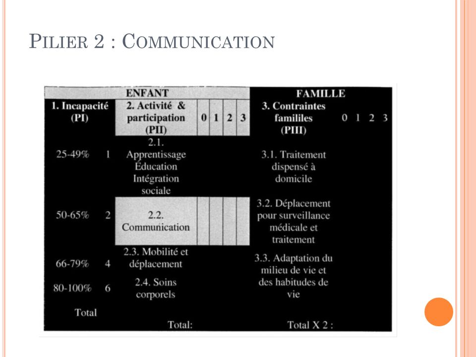 P ILIER 2 : C OMMUNICATION