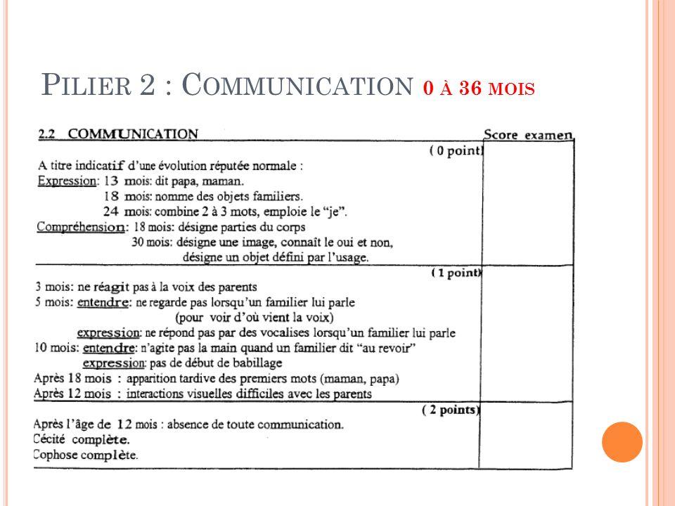 P ILIER 2 : C OMMUNICATION 0 À 36 MOIS