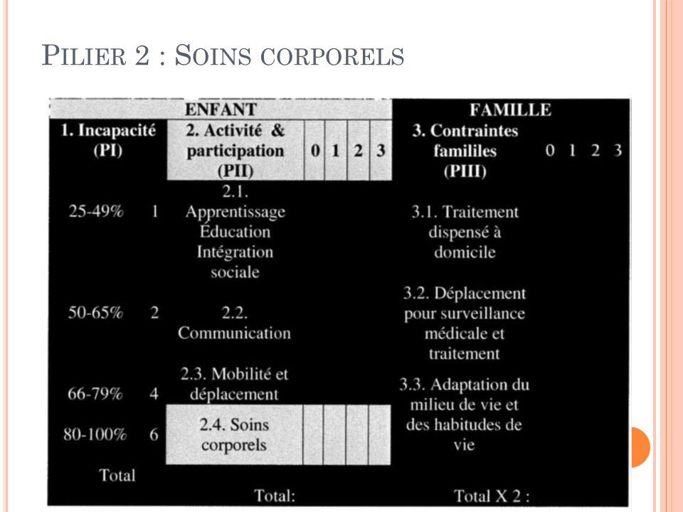 P ILIER 2 : S OINS CORPORELS