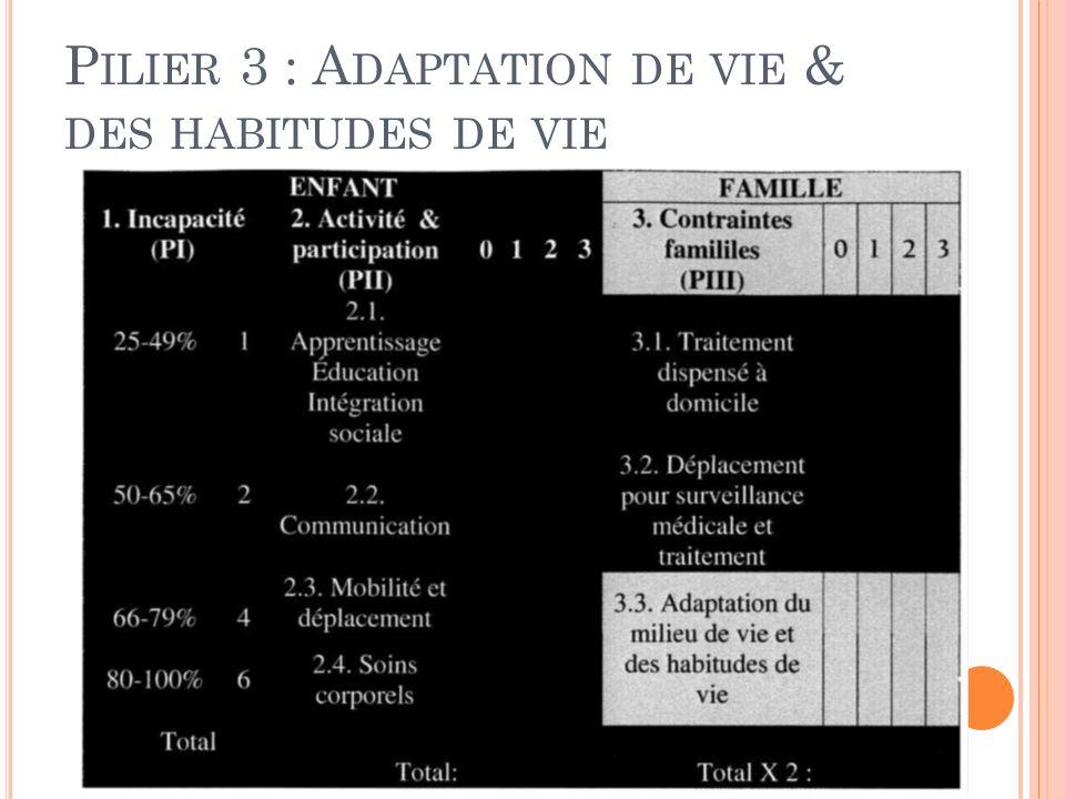 P ILIER 3 : A DAPTATION DE VIE & DES HABITUDES DE VIE