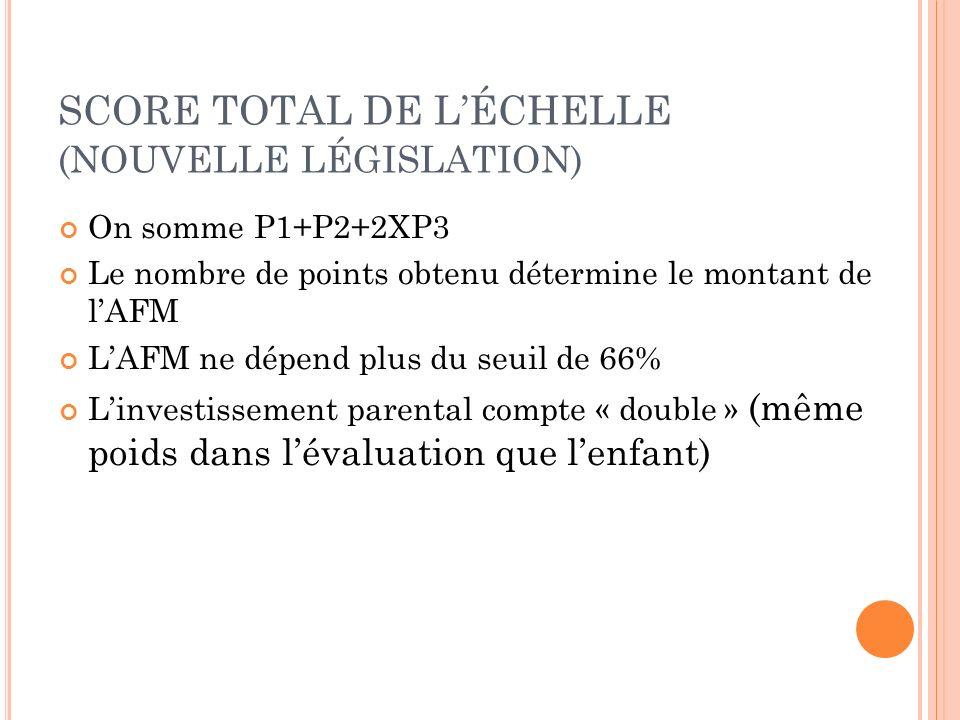 SCORE TOTAL DE LÉCHELLE (NOUVELLE LÉGISLATION) On somme P1+P2+2XP3 Le nombre de points obtenu détermine le montant de lAFM LAFM ne dépend plus du seui
