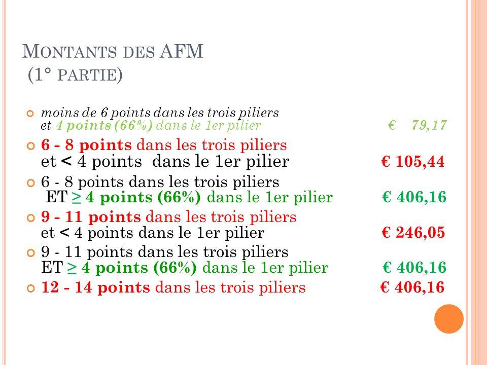 M ONTANTS DES AFM (1° PARTIE ) moins de 6 points dans les trois piliers et 4 points (66%) dans le 1er pilier 79,17 6 - 8 points dans les trois piliers