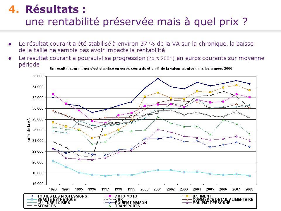 Conférence de presse FCGA – Banque Populaire - 15 avril 2010 10 - 4.Résultats : une rentabilité préservée mais à quel prix ? Le résultat courant a été