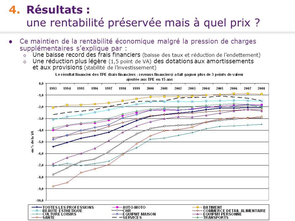 Conférence de presse FCGA – Banque Populaire - 15 avril 2010 11 - 4.Résultats : une rentabilité préservée mais à quel prix ? Ce maintien de la rentabi