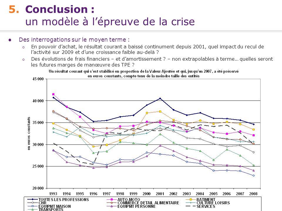 Conférence de presse FCGA – Banque Populaire - 15 avril 2010 12 - 5.Conclusion : un modèle à lépreuve de la crise Des interrogations sur le moyen term