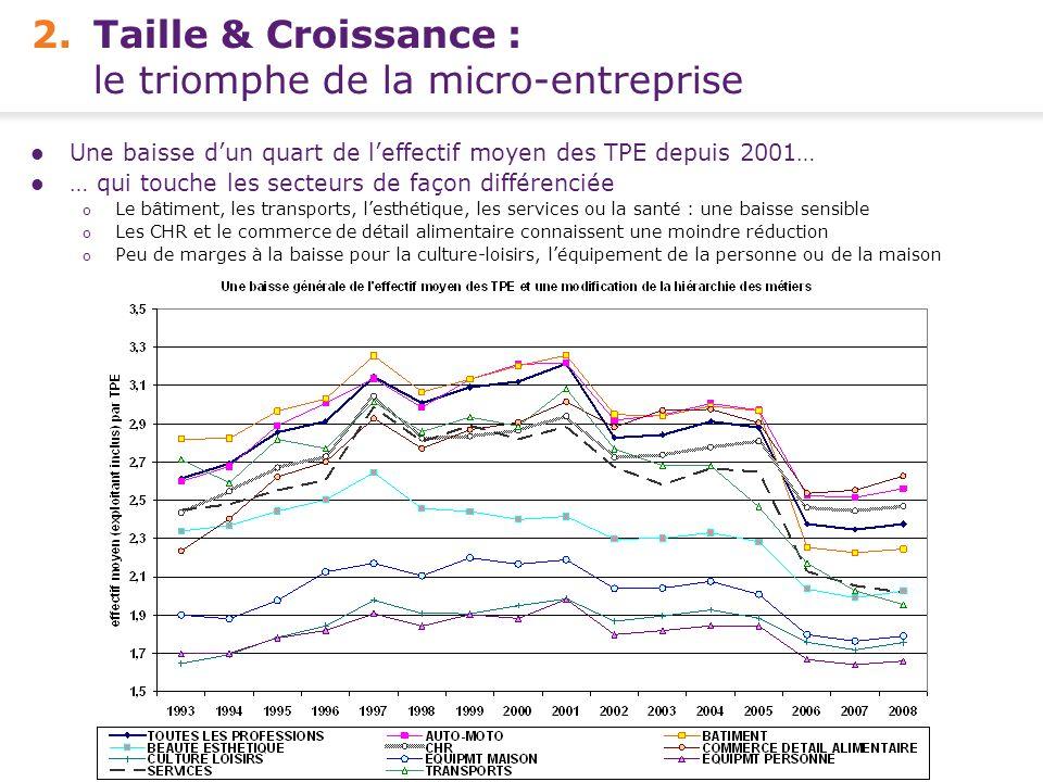 Conférence de presse FCGA – Banque Populaire - 15 avril 2010 5 - 2.Taille & Croissance : le triomphe de la micro-entreprise Une baisse dun quart de le