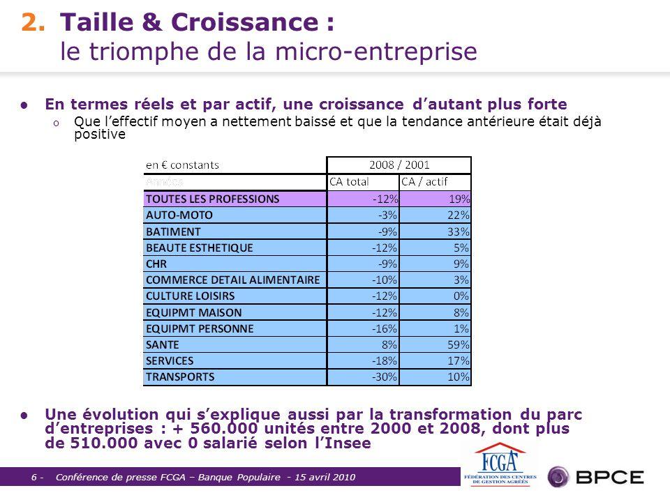 Conférence de presse FCGA – Banque Populaire - 15 avril 2010 6 - 2.Taille & Croissance : le triomphe de la micro-entreprise En termes réels et par act