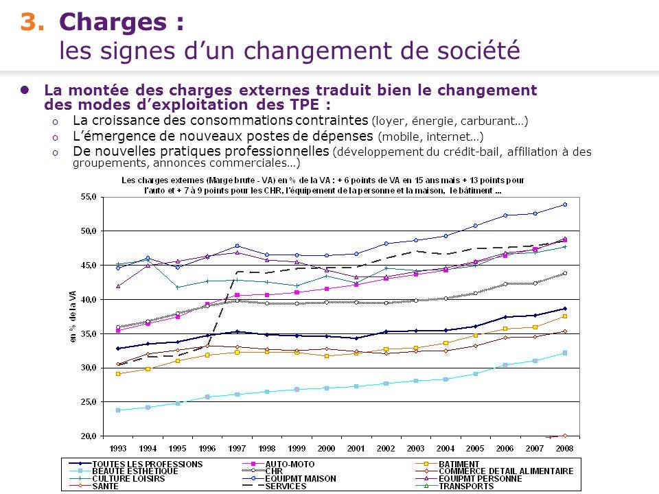 Conférence de presse FCGA – Banque Populaire - 15 avril 2010 7 - 3.Charges : les signes dun changement de société La montée des charges externes tradu