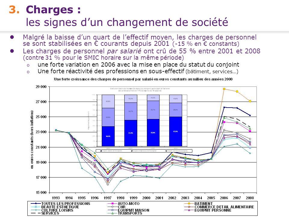 Conférence de presse FCGA – Banque Populaire - 15 avril 2010 8 - 3.Charges : les signes dun changement de société Malgré la baisse dun quart de leffec