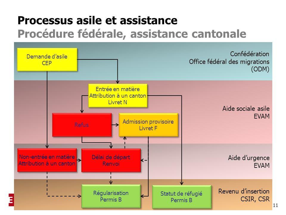 11 Aide sociale asile EVAM Revenu dinsertion CSIR, CSR Aide durgence EVAM Confédération Office fédéral des migrations (ODM) Processus asile et assista
