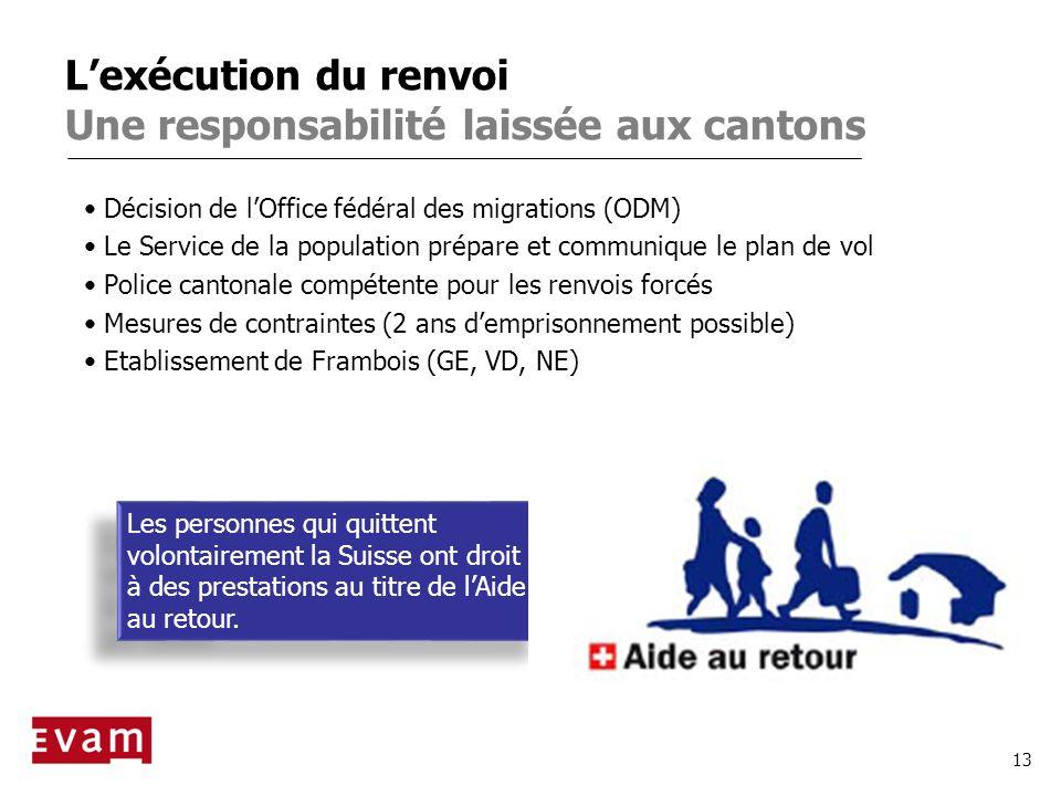 13 Lexécution du renvoi Une responsabilité laissée aux cantons Décision de lOffice fédéral des migrations (ODM) Le Service de la population prépare et