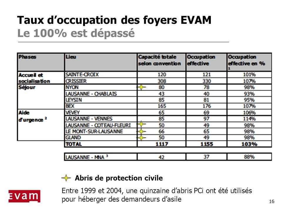 16 Taux doccupation des foyers EVAM Le 100% est dépassé Abris de protection civile Entre 1999 et 2004, une quinzaine dabris PCi ont été utilisés pour