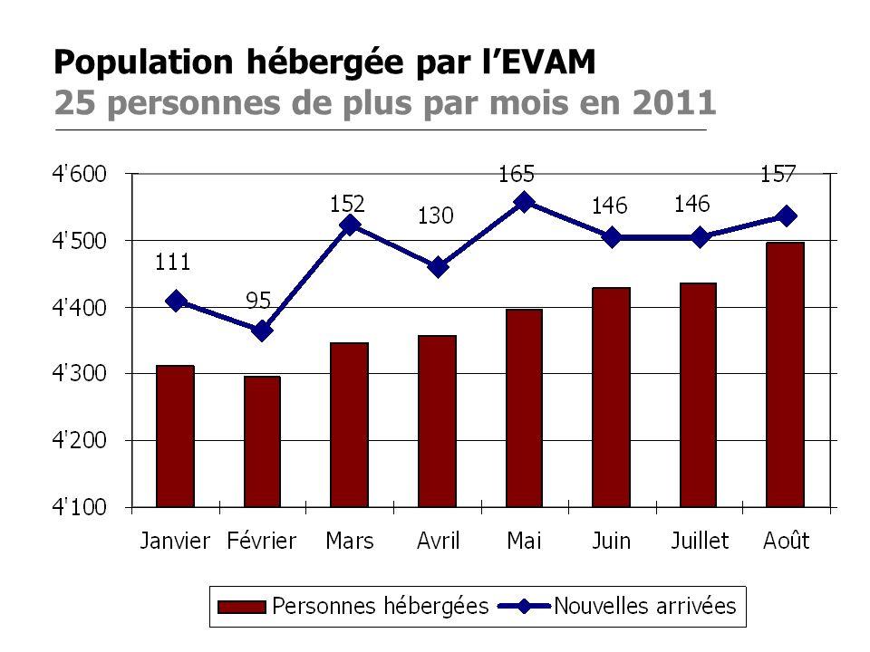 2 Population hébergée par lEVAM 25 personnes de plus par mois en 2011