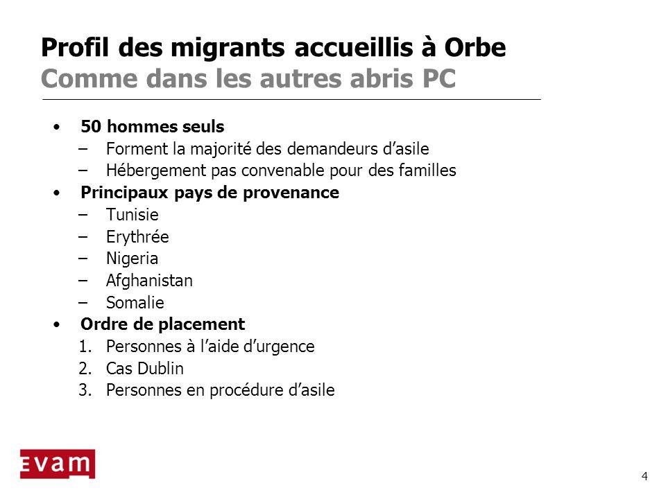 4 Profil des migrants accueillis à Orbe Comme dans les autres abris PC 50 hommes seuls –Forment la majorité des demandeurs dasile –Hébergement pas con