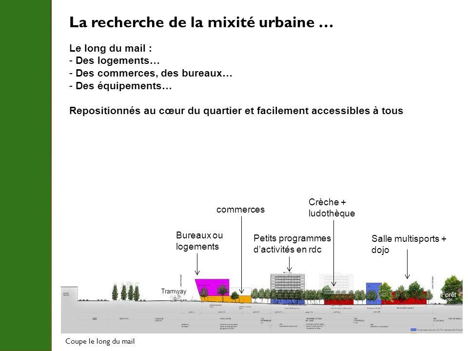 La recherche de la mixité urbaine … Le long du mail : - Des logements… - Des commerces, des bureaux… - Des équipements… Repositionnés au cœur du quart