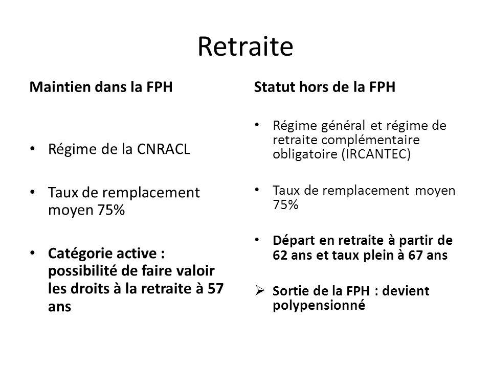 Retraite Maintien dans la FPH Régime de la CNRACL Taux de remplacement moyen 75% Catégorie active : possibilité de faire valoir les droits à la retrai