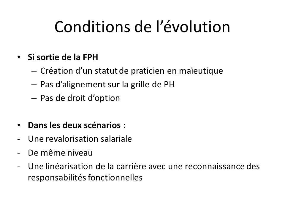 Conditions de lévolution Si sortie de la FPH – Création dun statut de praticien en maïeutique – Pas dalignement sur la grille de PH – Pas de droit dop