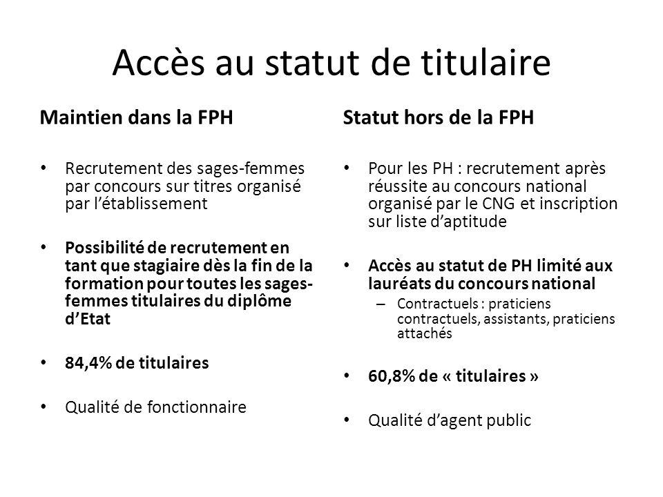 Accès au statut de titulaire Maintien dans la FPH Recrutement des sages-femmes par concours sur titres organisé par létablissement Possibilité de recr