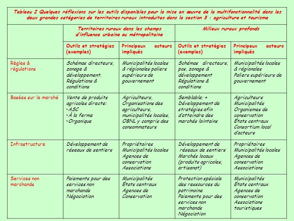 Tableau 2 Quelques réflexions sur les outils disponibles pour la mise en œuvre de la multifonctionnalité dans les deux grandes catégories de territoir