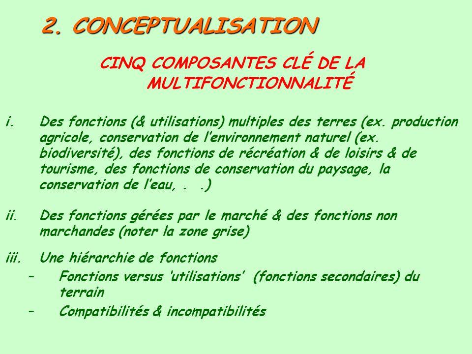 2. CONCEPTUALISATION CINQ COMPOSANTES CLÉ DE LA MULTIFONCTIONNALITÉ i.Des fonctions (& utilisations) multiples des terres (ex. production agricole, co