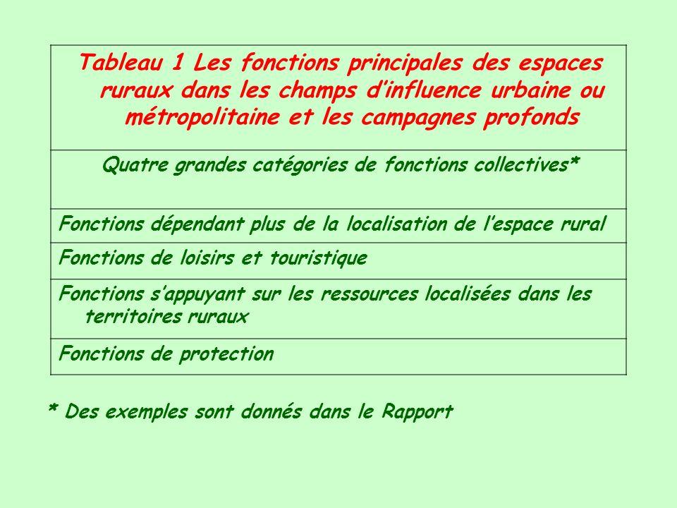 Figure 1 Fonctions principales versus secondaires et la question dincompatibilité Fonction principale (p.