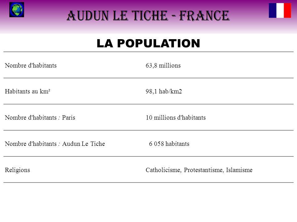 LA POPULATION Nombre d'habitants63,8 millions Habitants au km²98,1 hab/km2 Nombre d'habitants : Paris10 millions d'habitants Nombre d'habitants : Audu