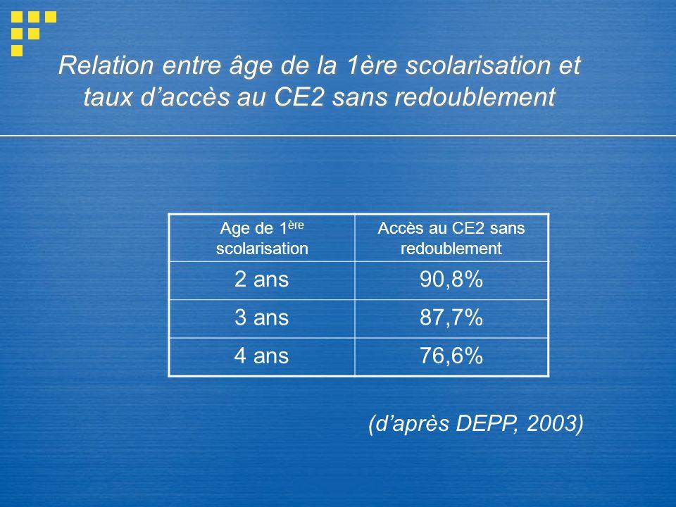 Relation entre âge de la 1ère scolarisation et taux daccès au CE2 sans redoublement Age de 1 ère scolarisation Accès au CE2 sans redoublement 2 ans90,8% 3 ans87,7% 4 ans76,6% (daprès DEPP, 2003)