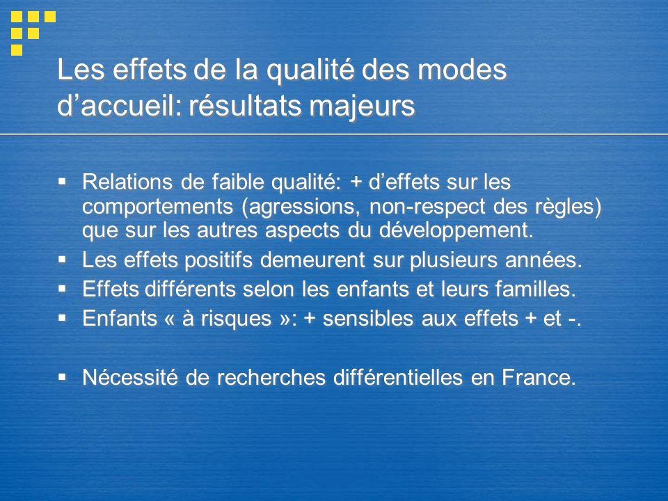 Les effets de la qualité des modes daccueil: résultats majeurs Relations de faible qualité: + deffets sur les comportements (agressions, non-respect des règles) que sur les autres aspects du développement.