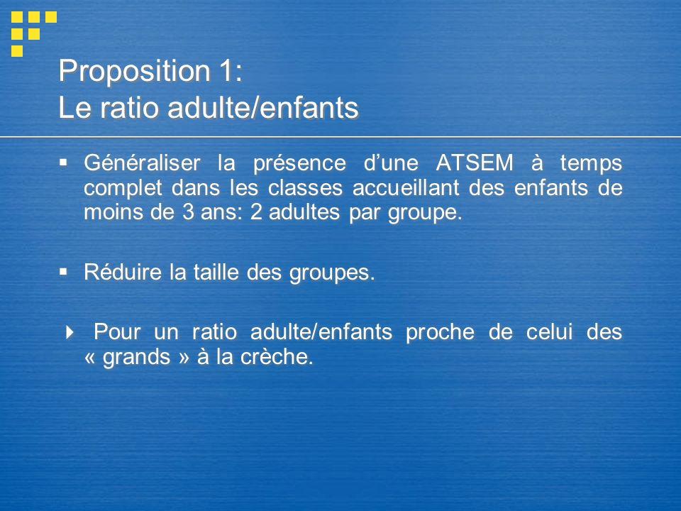 Proposition 1: Le ratio adulte/enfants Généraliser la présence dune ATSEM à temps complet dans les classes accueillant des enfants de moins de 3 ans: 2 adultes par groupe.