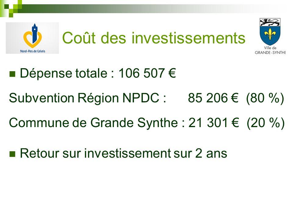 Coût des investissements Dépense totale : 106 507 Subvention Région NPDC : 85 206 (80 %) Commune de Grande Synthe : 21 301 (20 %) Retour sur investiss