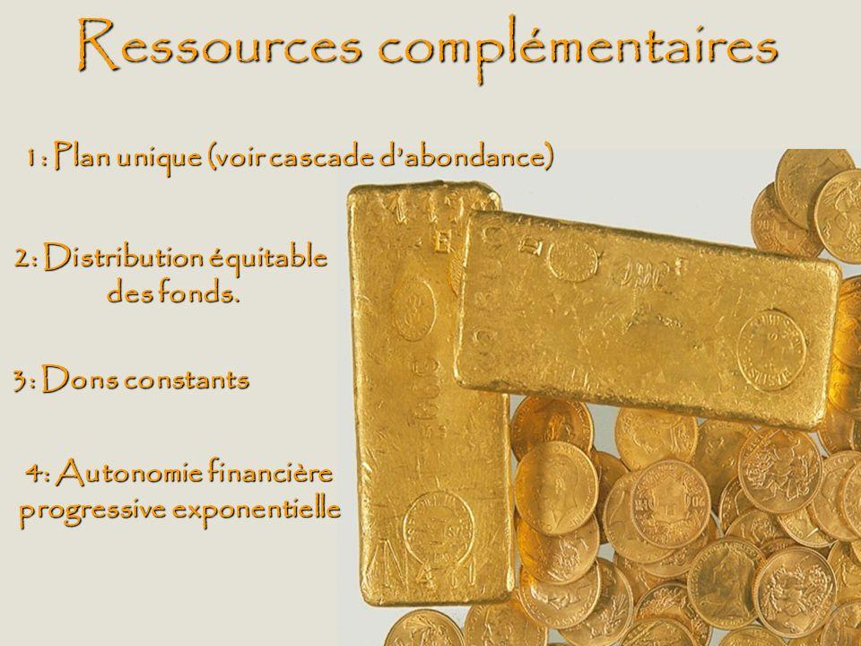 Ressources complémentaires 1: Plan unique (voir cascade dabondance) 2: Distribution équitable des fonds. 3: Dons constants 4: Autonomie financière pro
