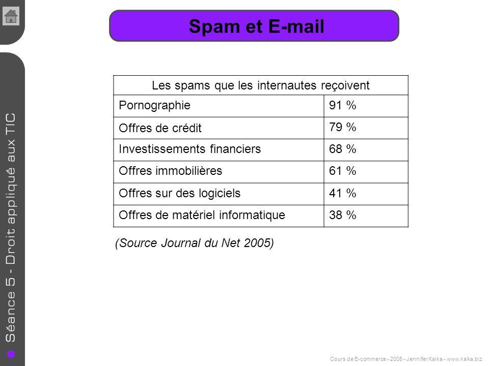 Cours de E-commerce - 2005 - Jennifer Kalka - www.kalka.biz Spam et E-mail Les spams que les internautes reçoivent Pornographie91 % Offres de crédit 7